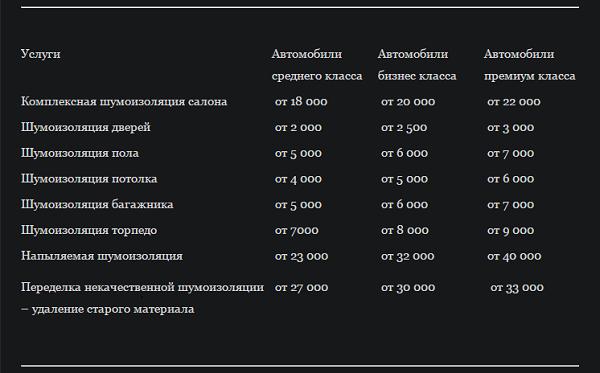 цены на шумоизоляциию автомобиля